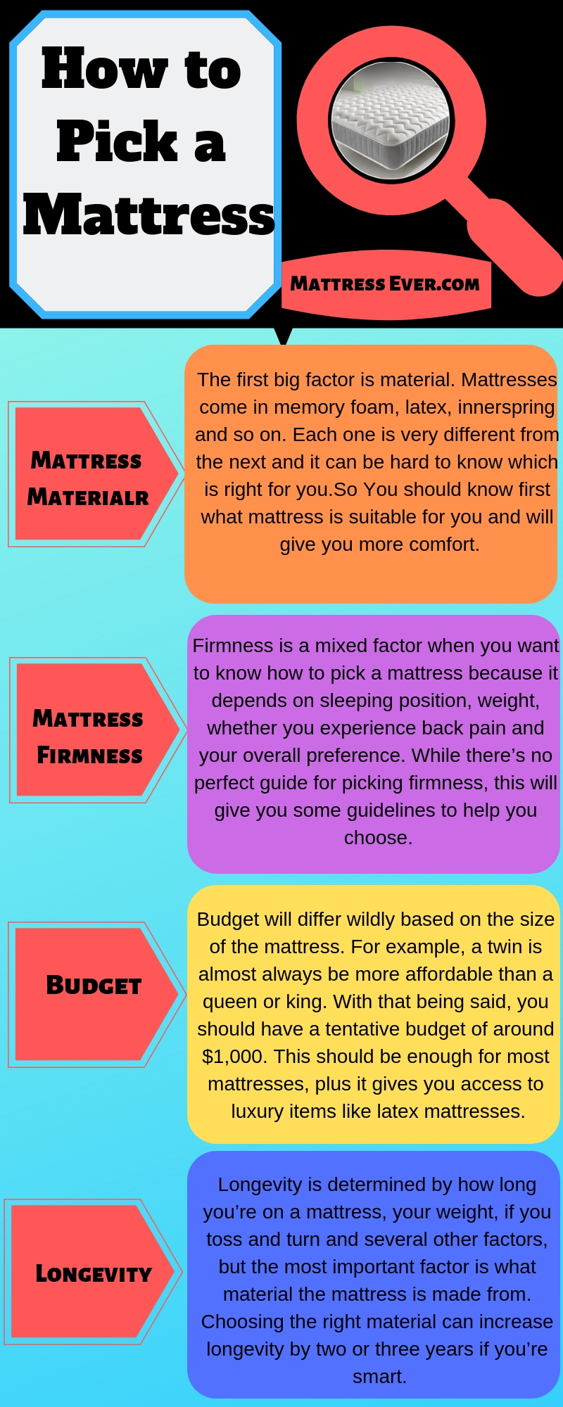 How to Pick a Mattress infographic